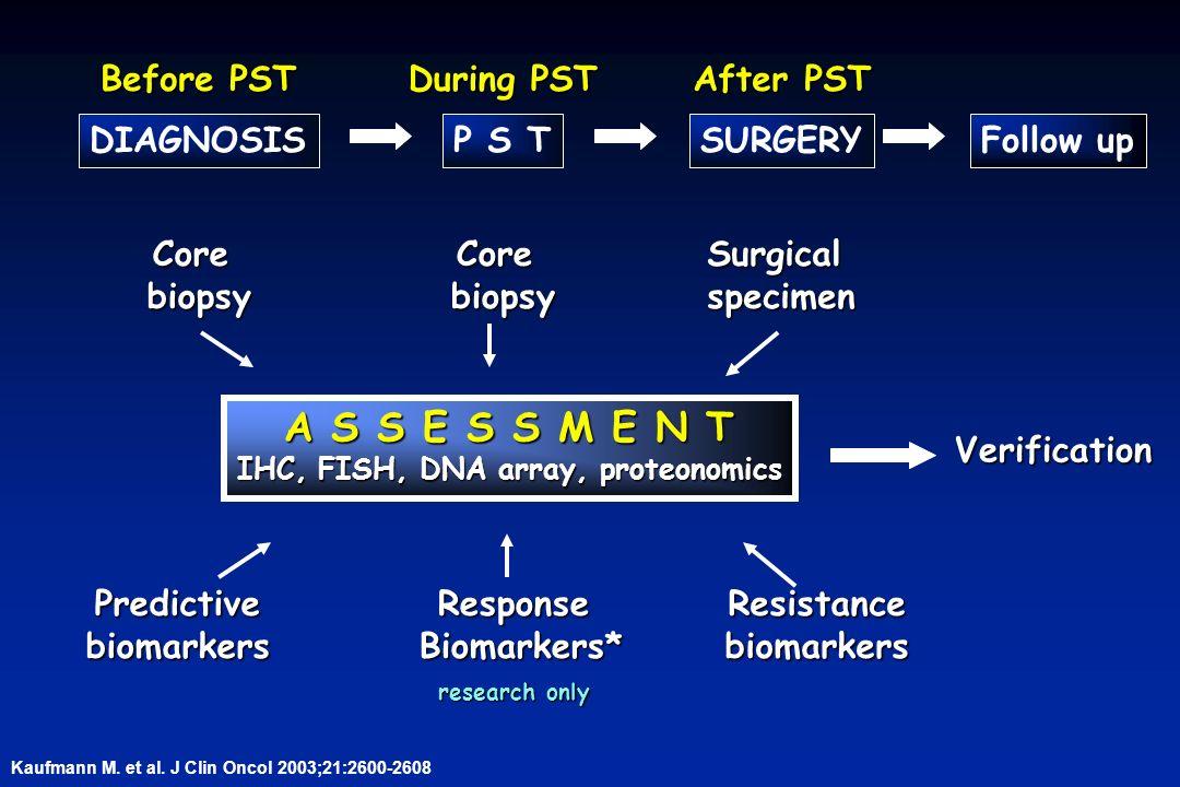 IHC, FISH, DNA array, proteonomics