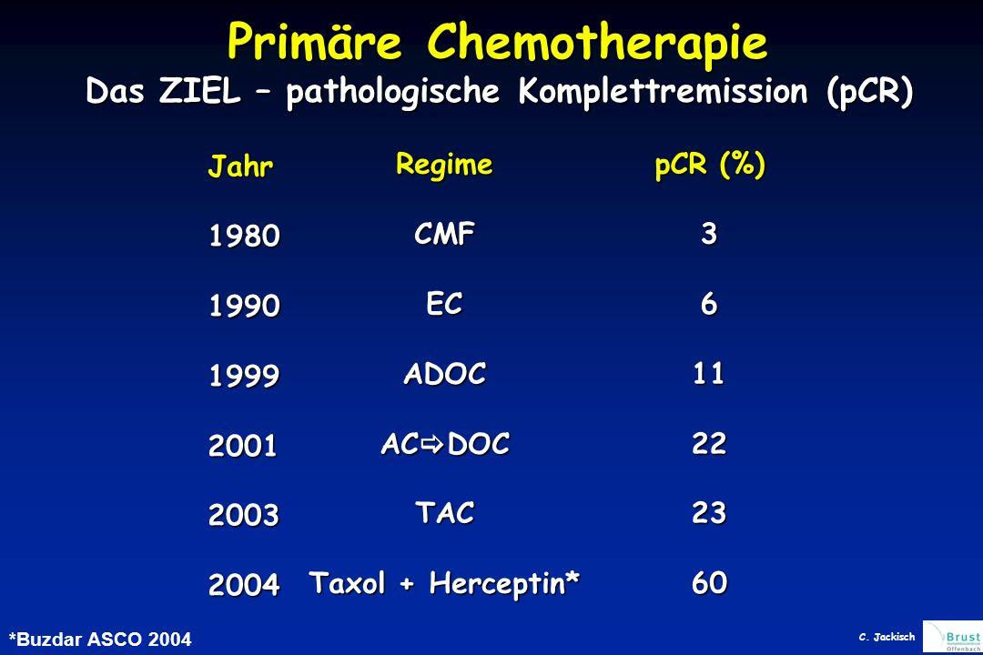 Primäre Chemotherapie Das ZIEL – pathologische Komplettremission (pCR)