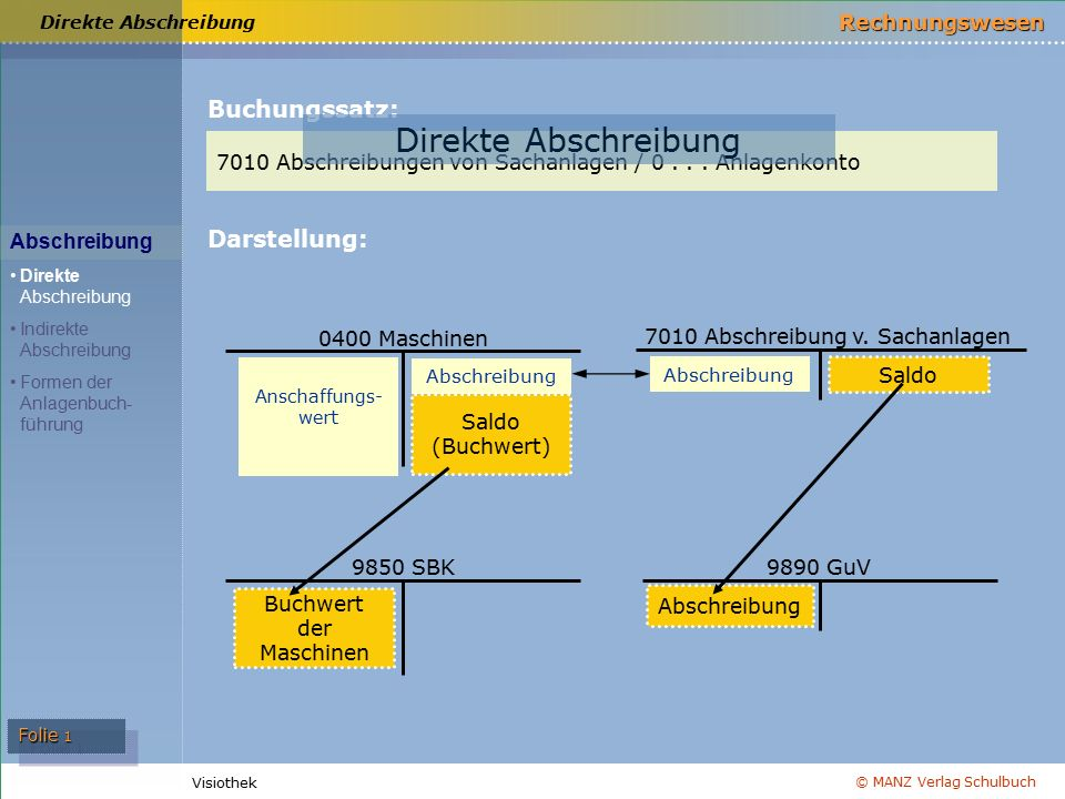Direkte Abschreibung Buchungssatz: Darstellung: