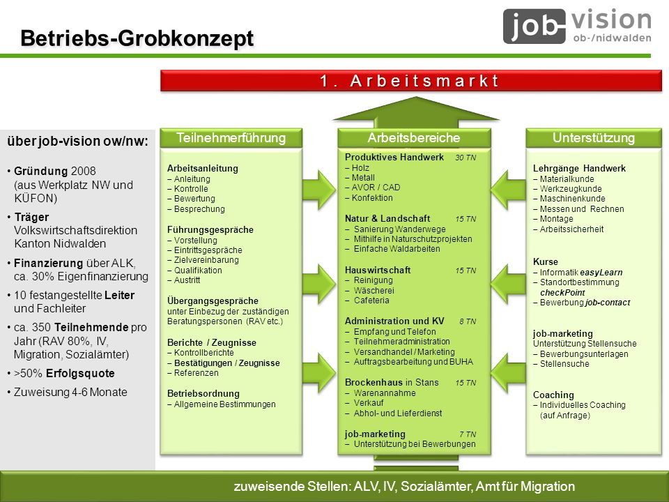 Betriebs-Grobkonzept