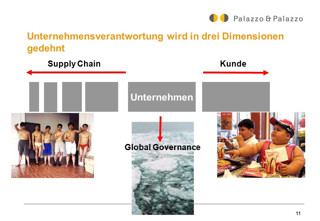 Unternehmensverantwortung wird in drei Dimensionen gedehnt