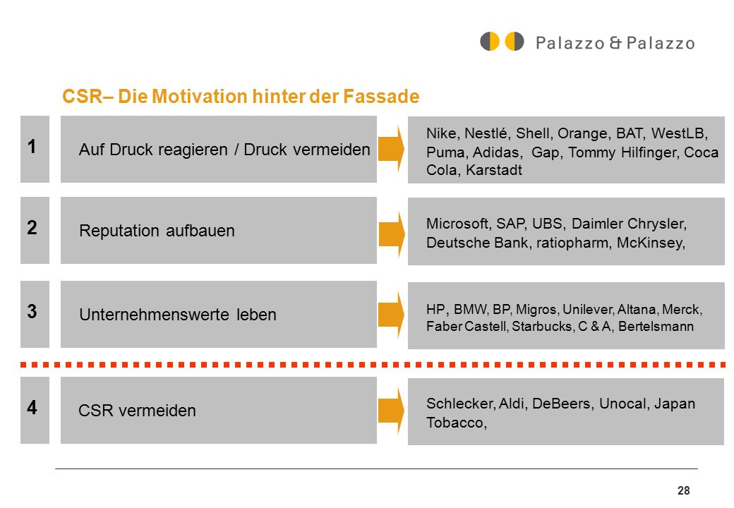 CSR– Die Motivation hinter der Fassade