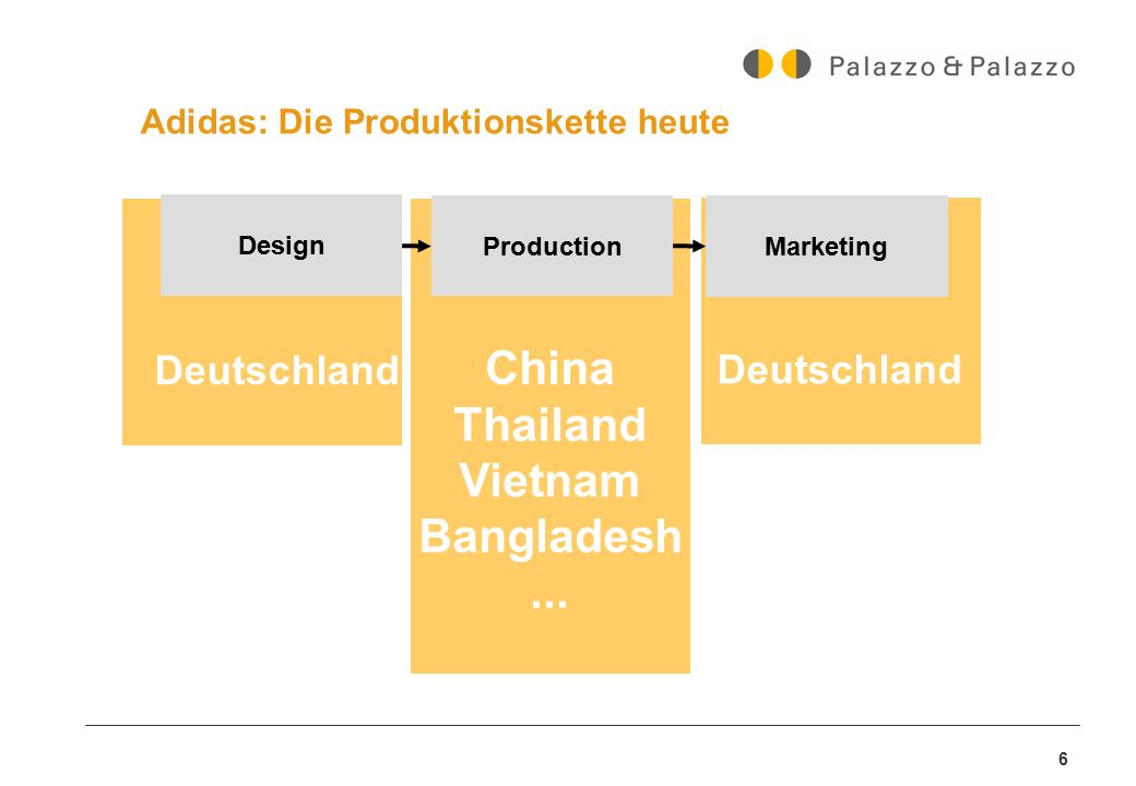 Adidas: Die Produktionskette heute