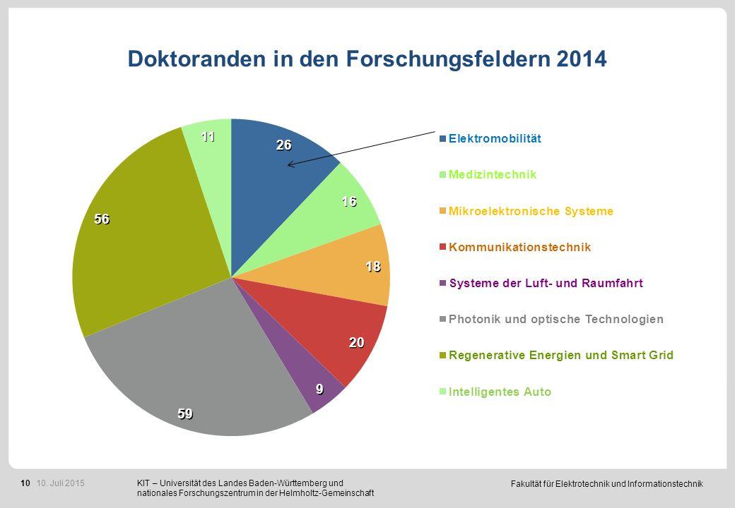 Drittmittel 2014: ca. 29 Mio € T € 10. Juli 2015