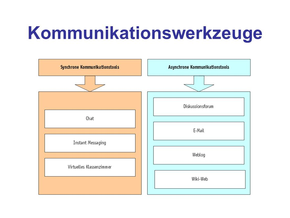 Kommunikationswerkzeuge