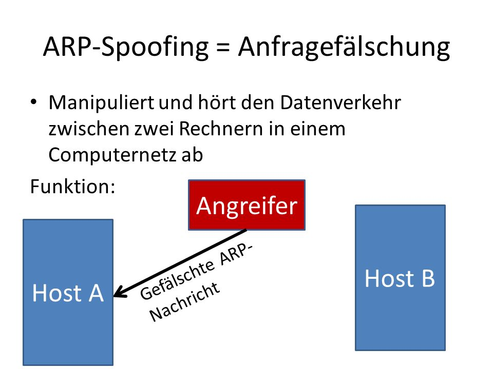 ARP-Spoofing = Anfragefälschung