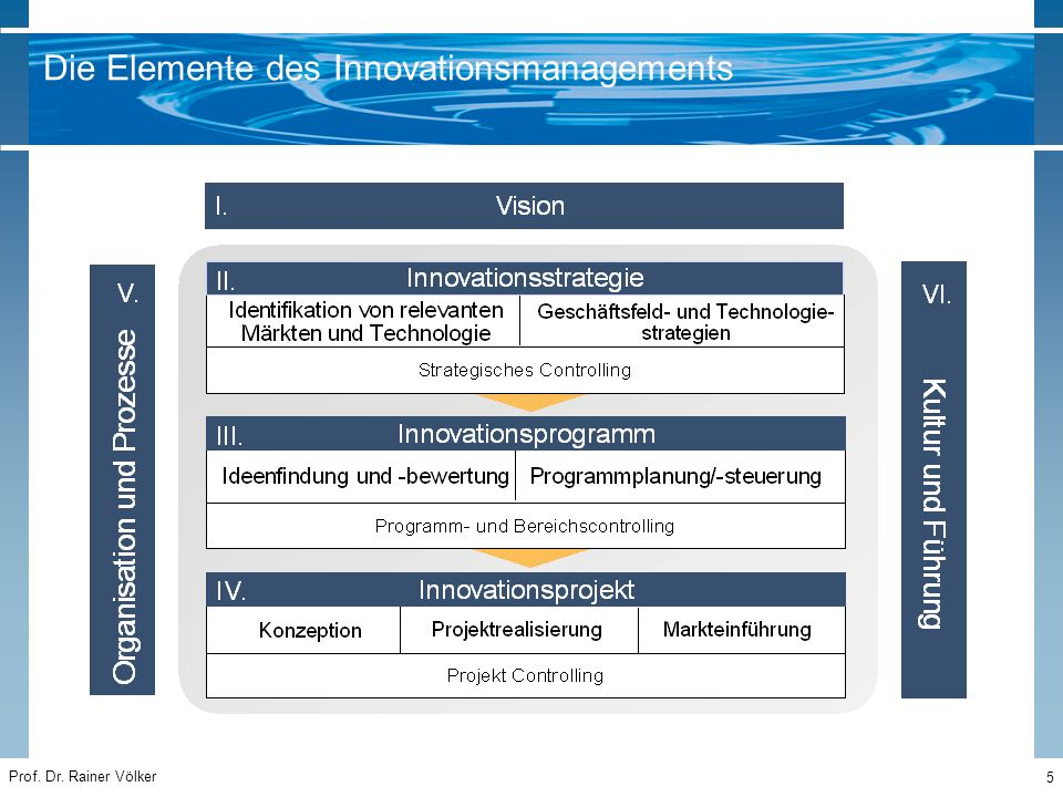 Die Elemente des Innovationsmanagements