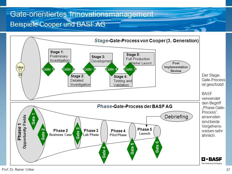 Gate-orientiertes Innovationsmanagement