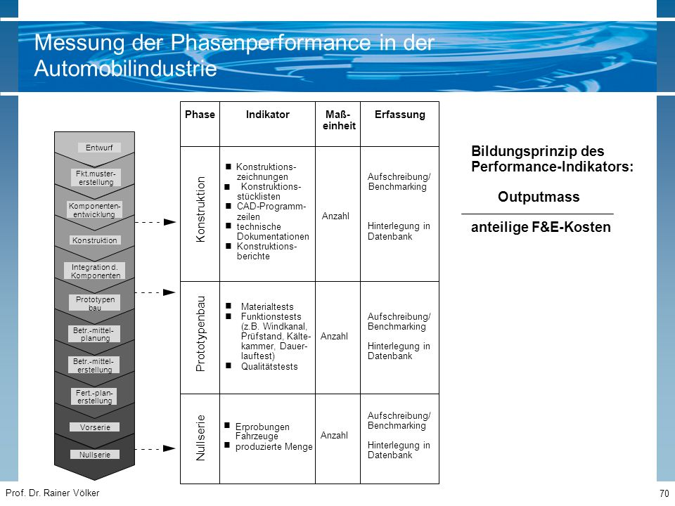 Messung der Phasenperformance in der Automobilindustrie