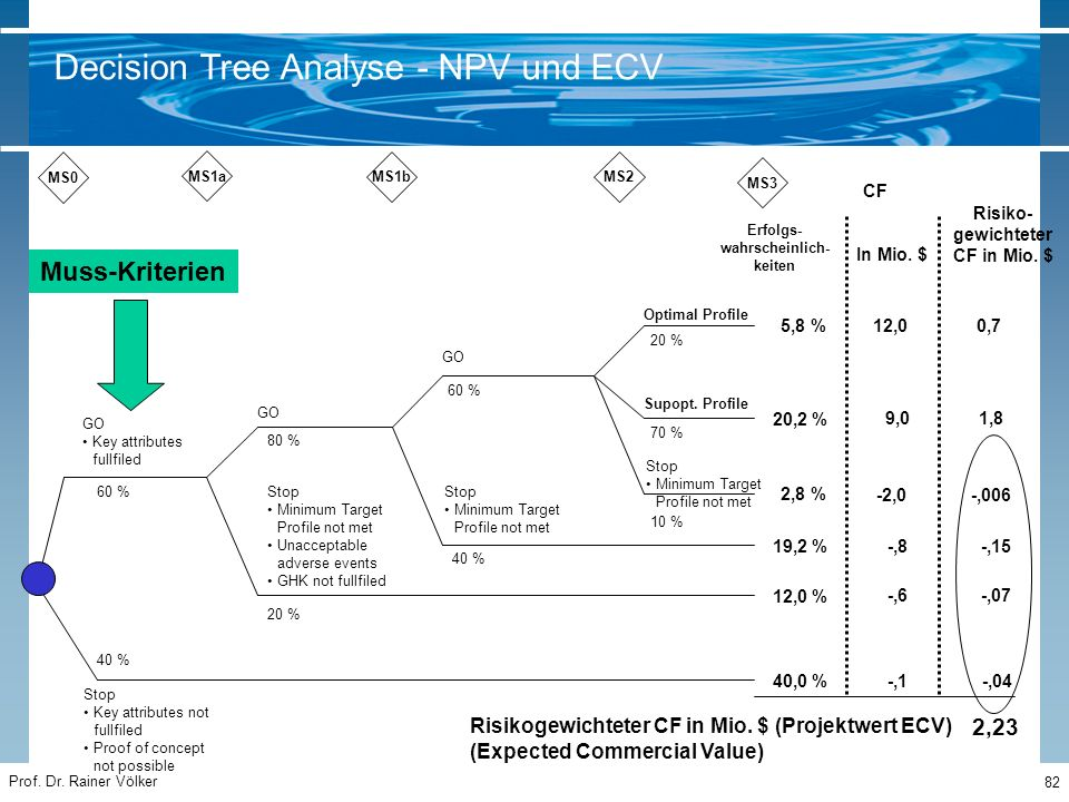 Decision Tree Analyse - NPV und ECV