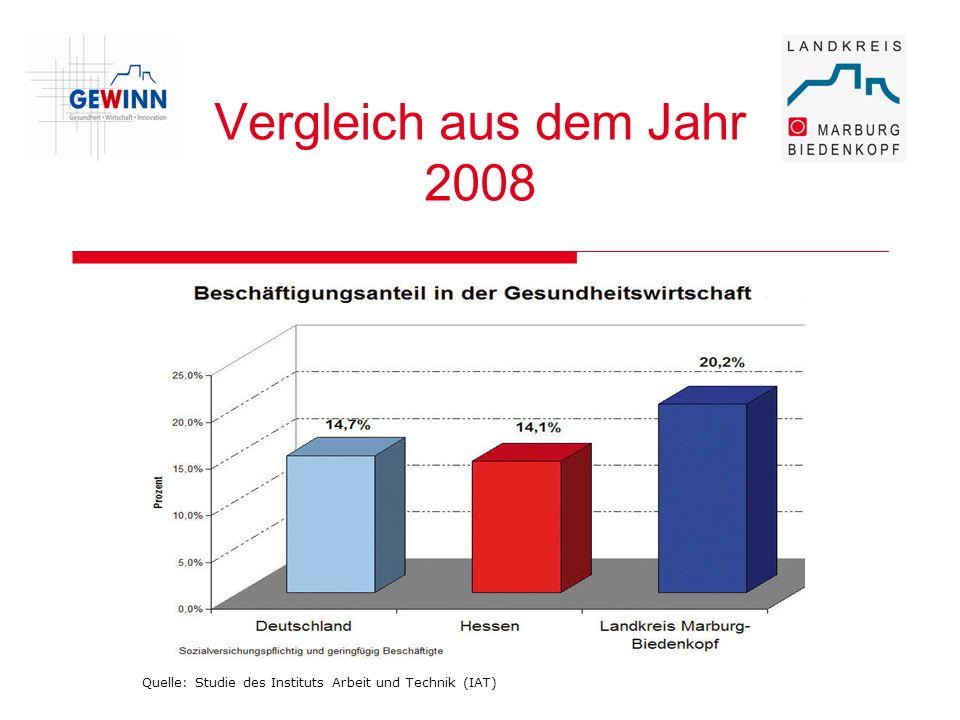 Vergleich aus dem Jahr 2008 Quelle: Studie des Instituts Arbeit und Technik (IAT)
