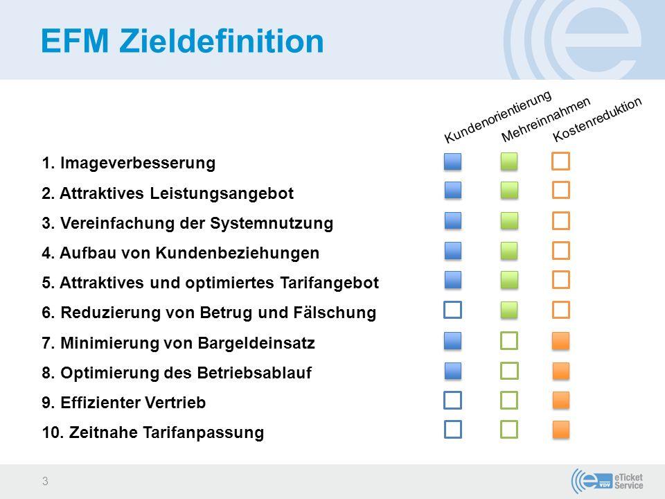 EFM Zieldefinition 1. Imageverbesserung