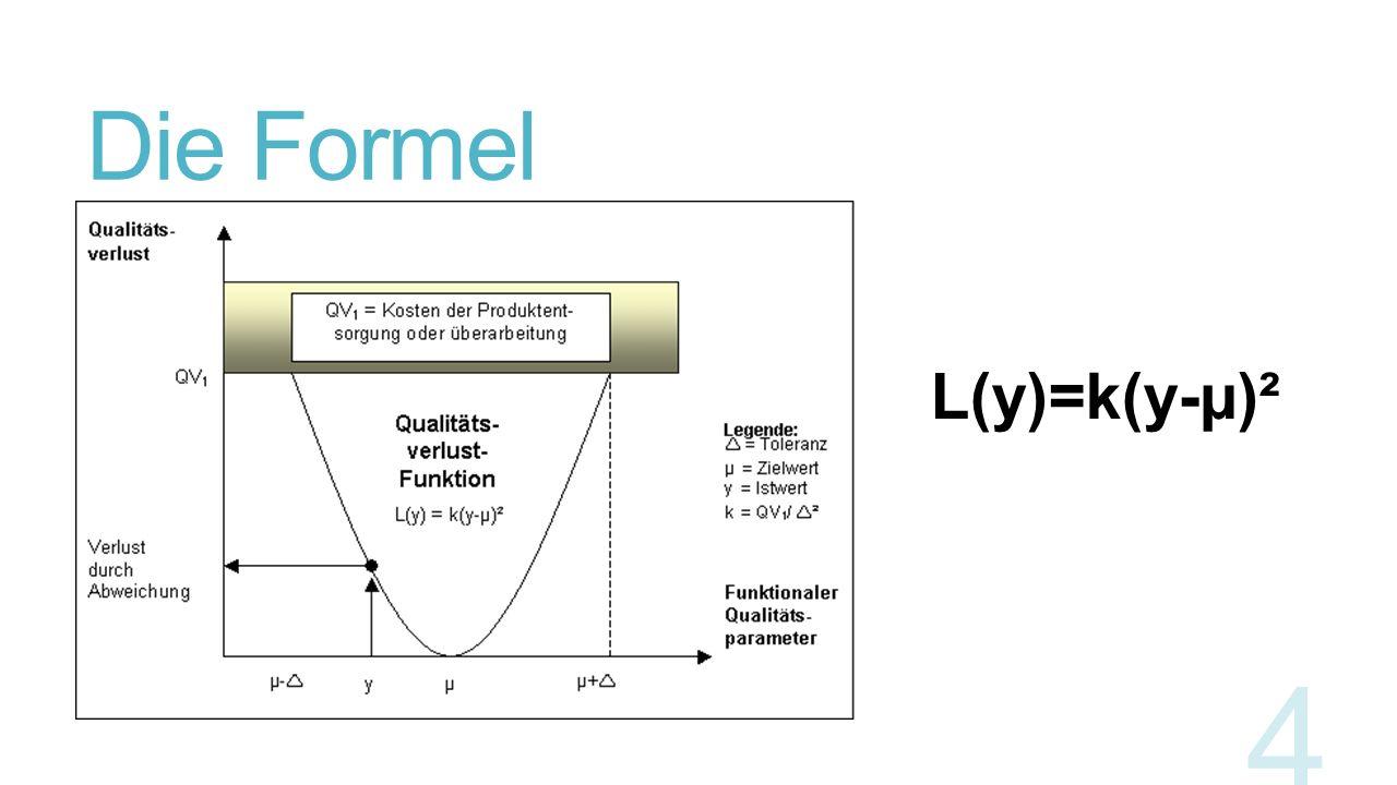 Die Formel L(y)=k(y-µ)²