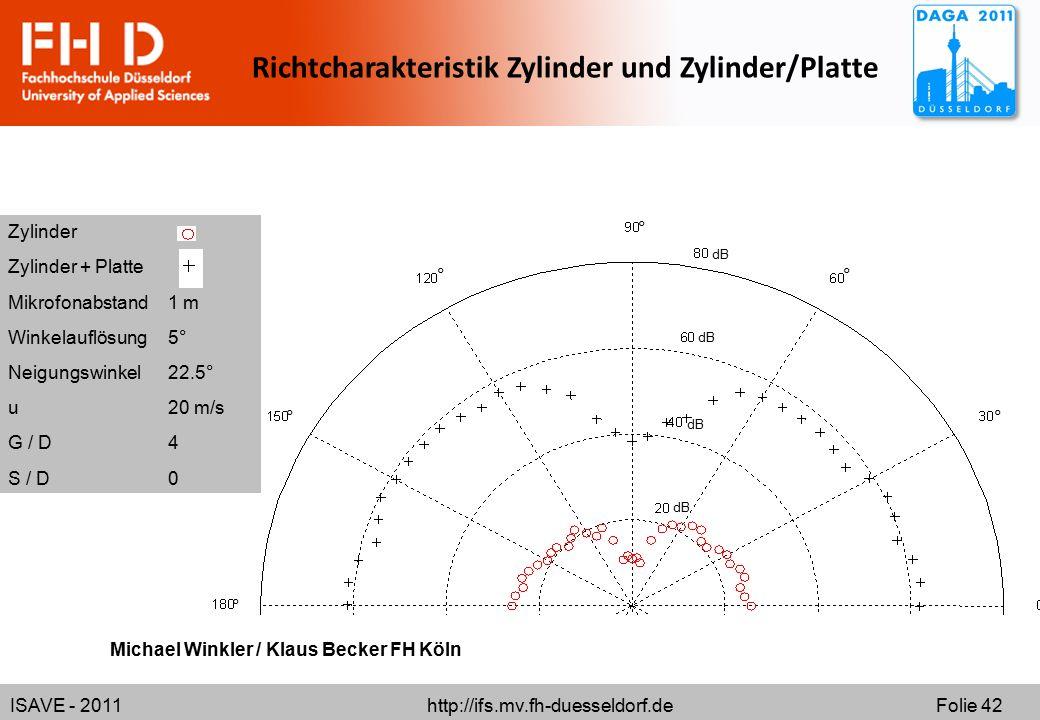 Richtcharakteristik Zylinder und Zylinder/Platte