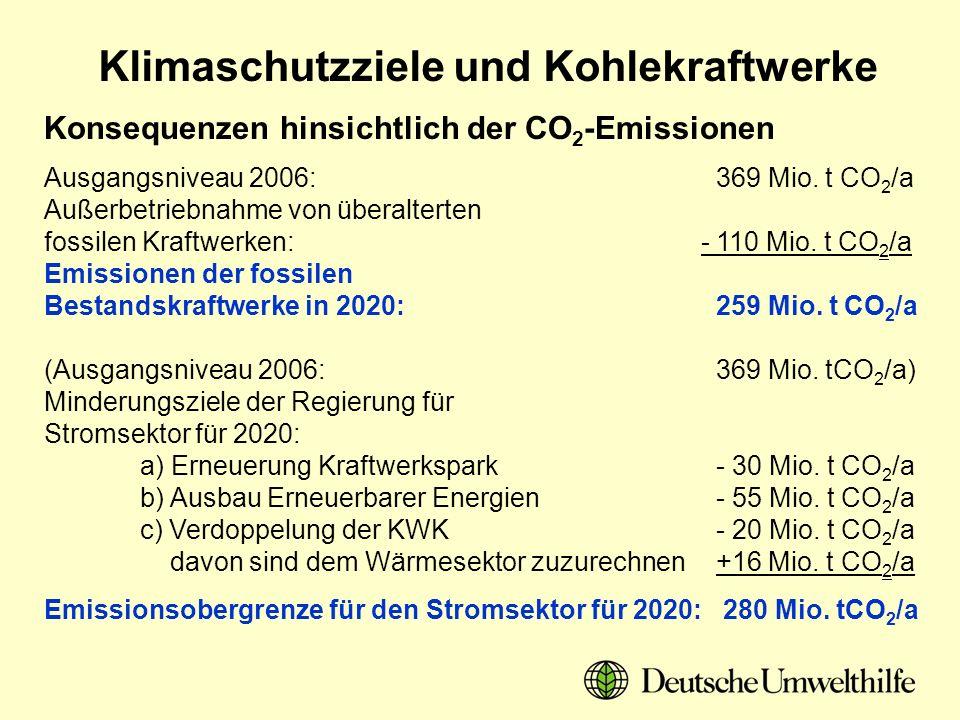 Konsequenzen hinsichtlich der CO2-Emissionen