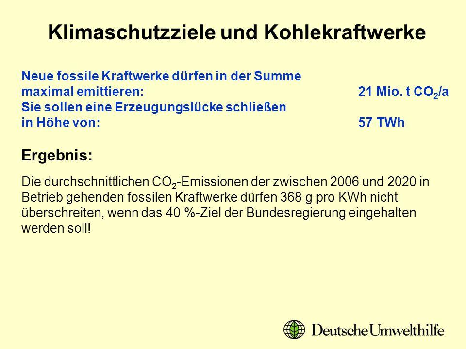 Ergebnis: Neue fossile Kraftwerke dürfen in der Summe