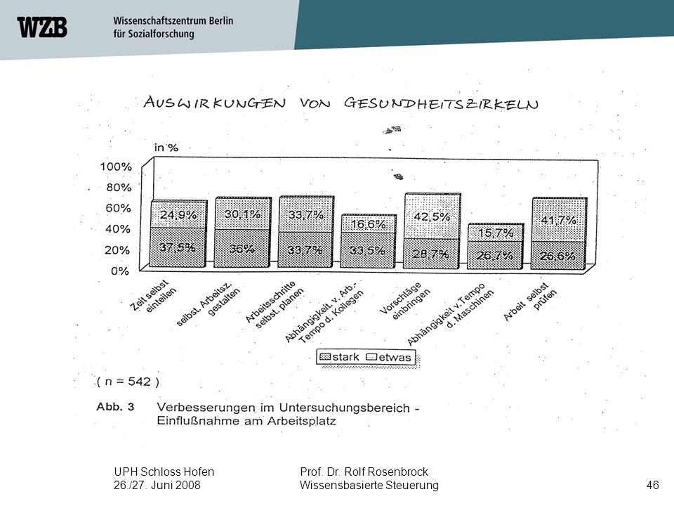 UPH Schloss Hofen 26./27. Juni 2008 Prof. Dr. Rolf Rosenbrock Wissensbasierte Steuerung