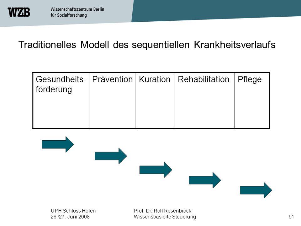 Traditionelles Modell des sequentiellen Krankheitsverlaufs