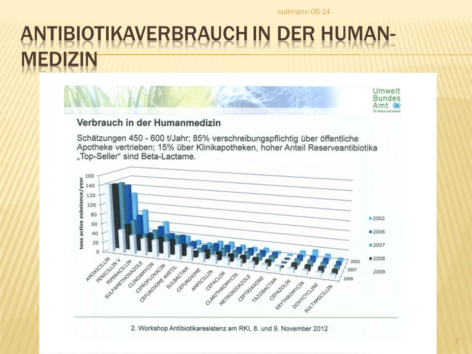 Antibiotikaverbrauch in der Human-medizin