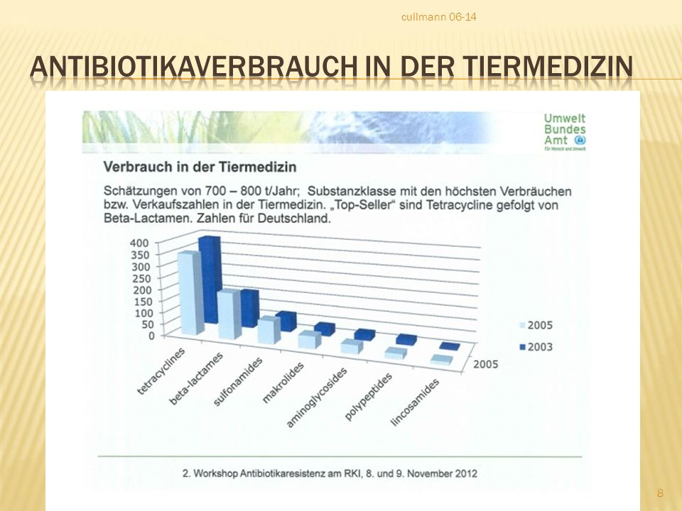 Antibiotikaverbrauch in der Tiermedizin