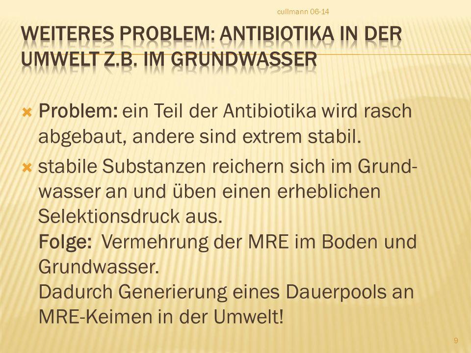 Weiteres Problem: Antibiotika in der Umwelt z.B. im Grundwasser