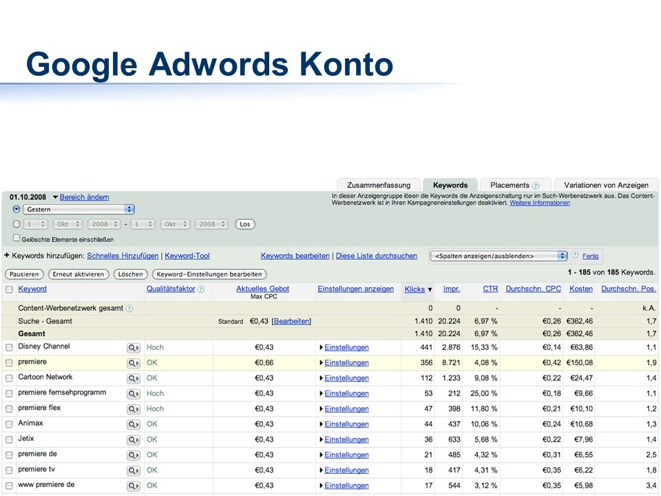 Google Adwords Konto