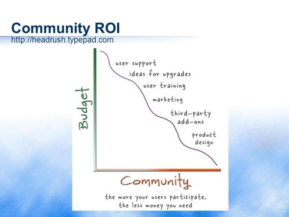 Community ROI http://headrush.typepad.com
