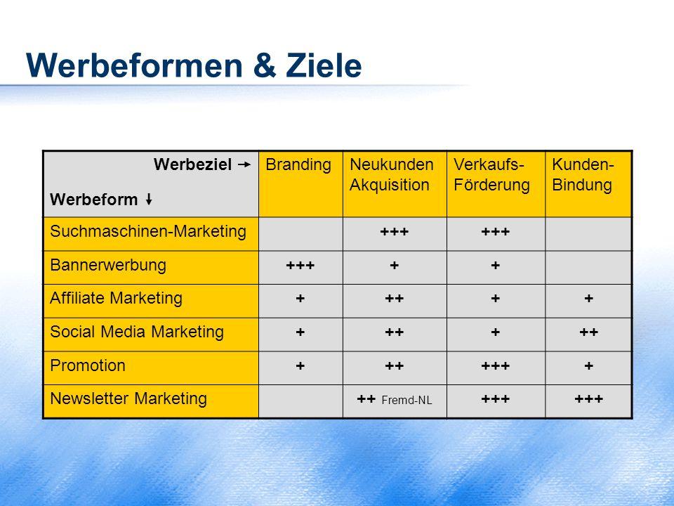Werbeformen & Ziele Werbeziel  Werbeform  Branding