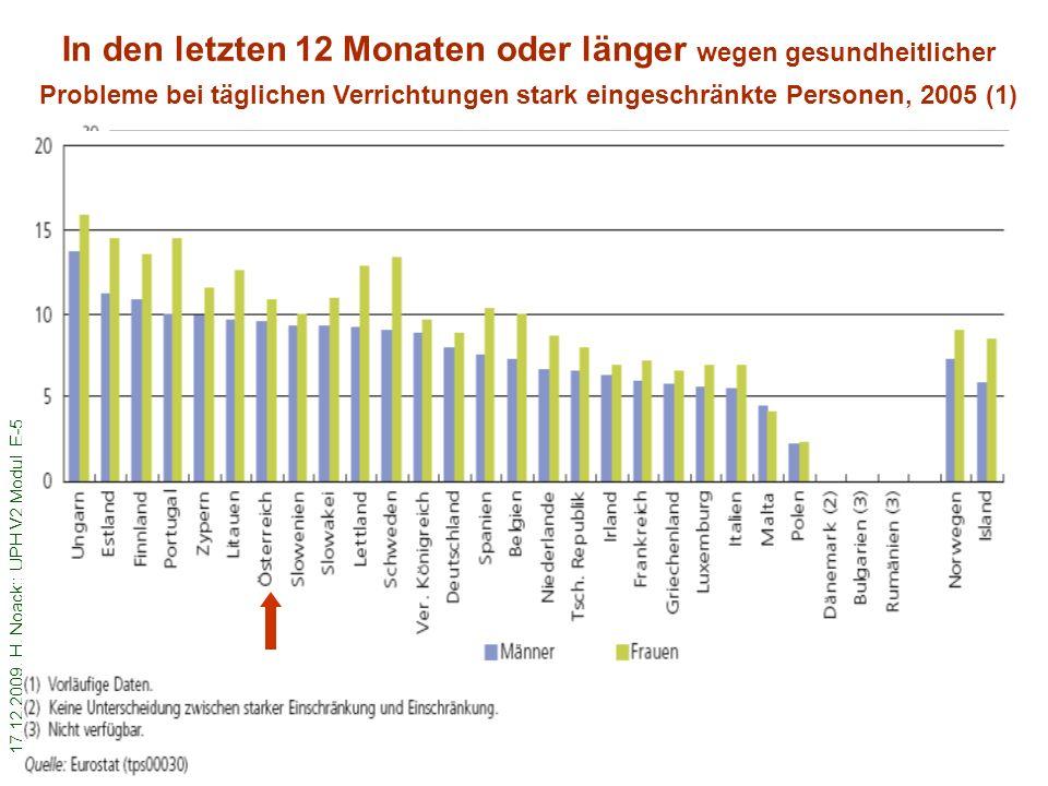 In den letzten 12 Monaten oder länger wegen gesundheitlicher Probleme bei täglichen Verrichtungen stark eingeschränkte Personen, 2005 (1)