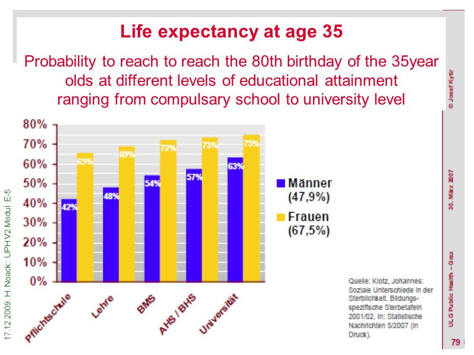 Life expectancy at age 35