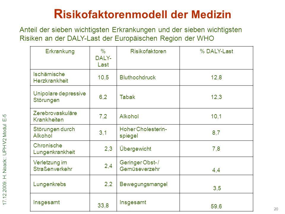 Risikofaktorenmodell der Medizin