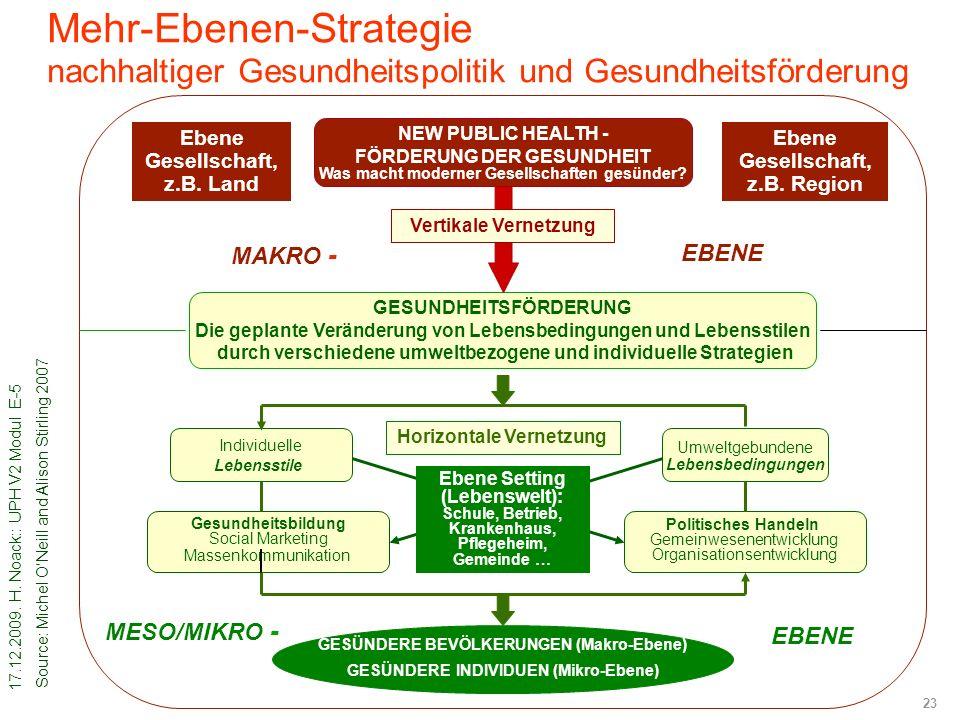 Mehr-Ebenen-Strategie nachhaltiger Gesundheitspolitik und Gesundheitsförderung