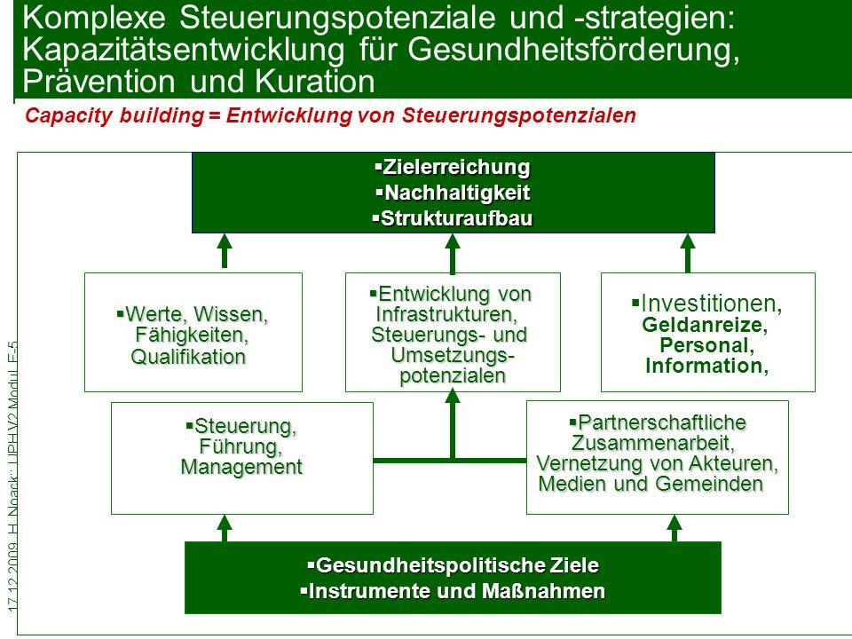 Gesundheitspolitische Ziele Instrumente und Maßnahmen