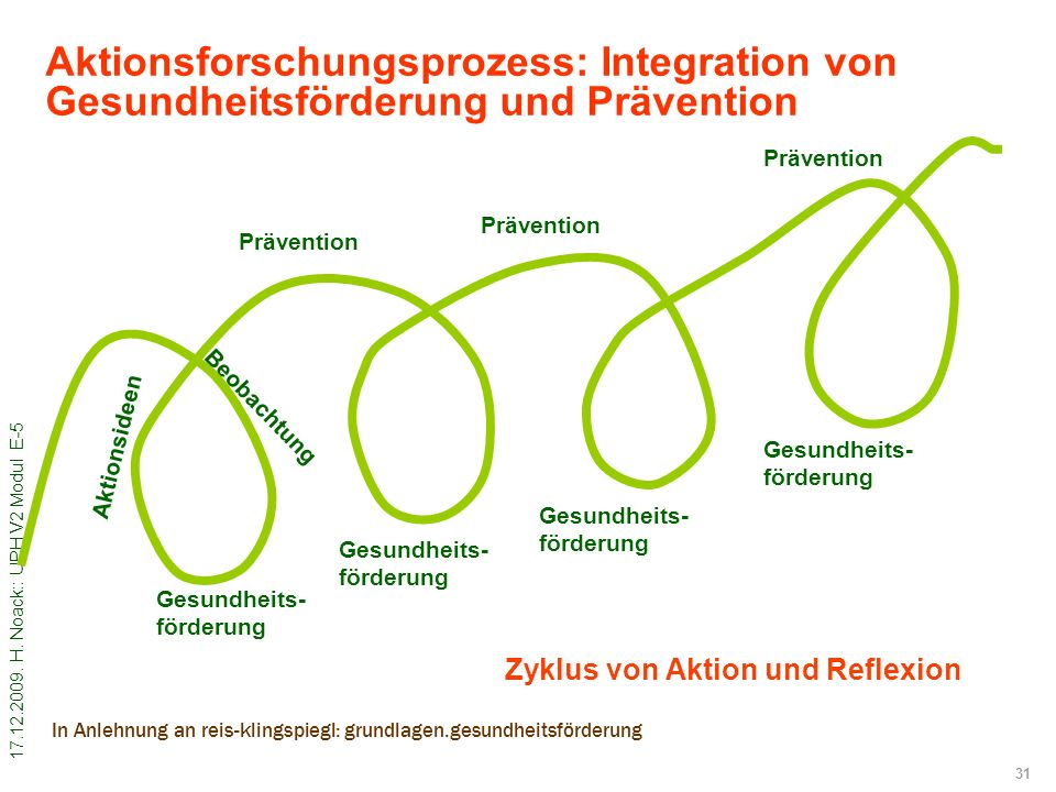 Aktionsforschungsprozess: Integration von Gesundheitsförderung und Prävention