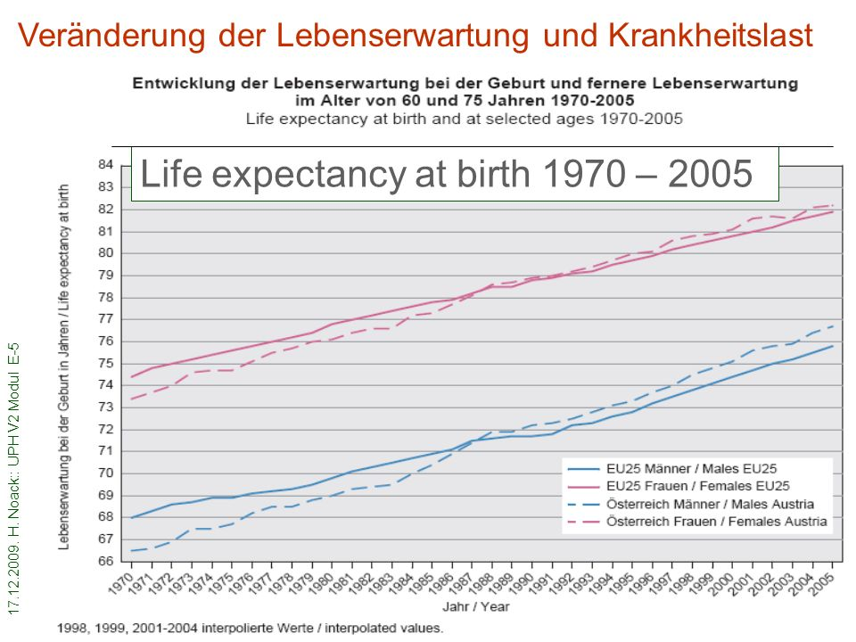 Life expectancy at birth 1970 – 2005