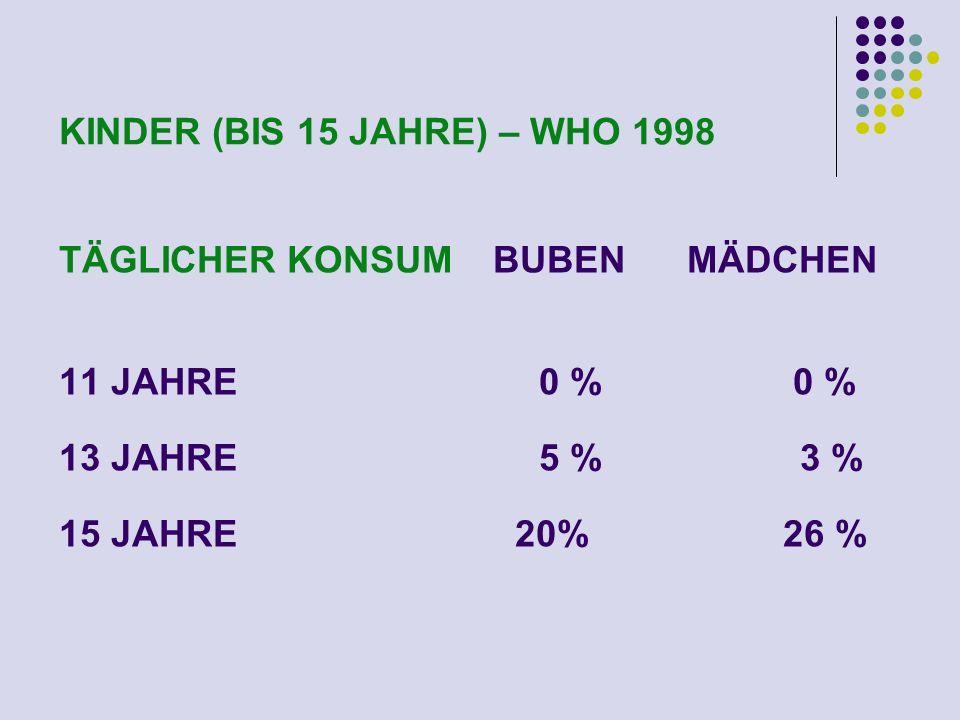 KINDER (BIS 15 JAHRE) – WHO 1998