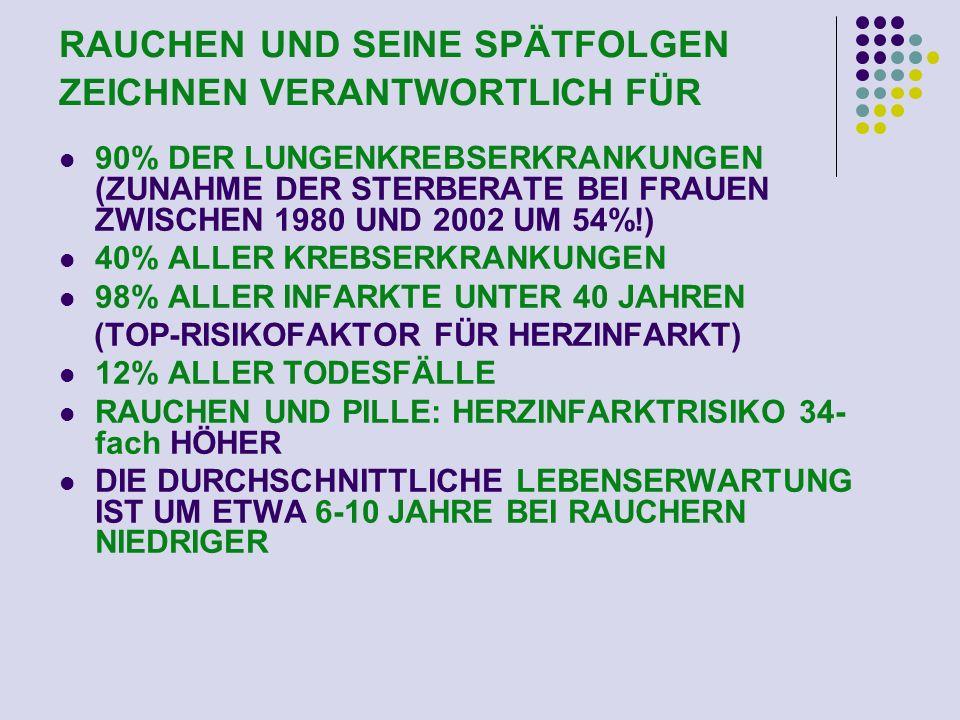 RAUCHEN UND SEINE SPÄTFOLGEN ZEICHNEN VERANTWORTLICH FÜR