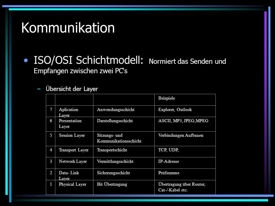 Kommunikation ISO/OSI Schichtmodell: Normiert das Senden und Empfangen zwischen zwei PC's. Übersicht der Layer.