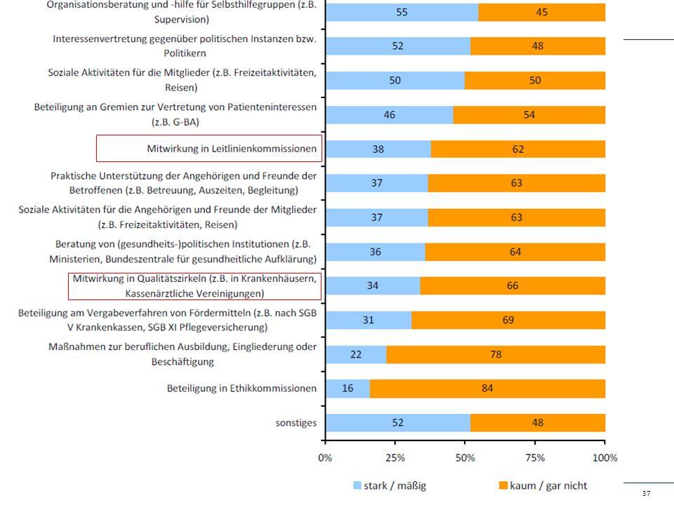 Forschungs-, Evaluations- und Qualitätssicherungsaktivitäten der SHO in 2013