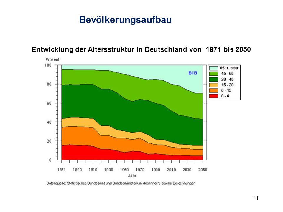 Bevölkerungsaufbau