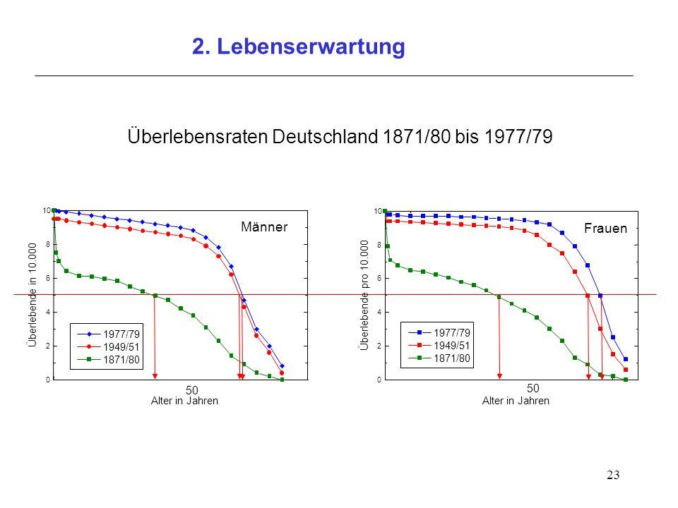 2. Lebenserwartung Überlebensraten Deutschland 1871/80 bis 1977/79