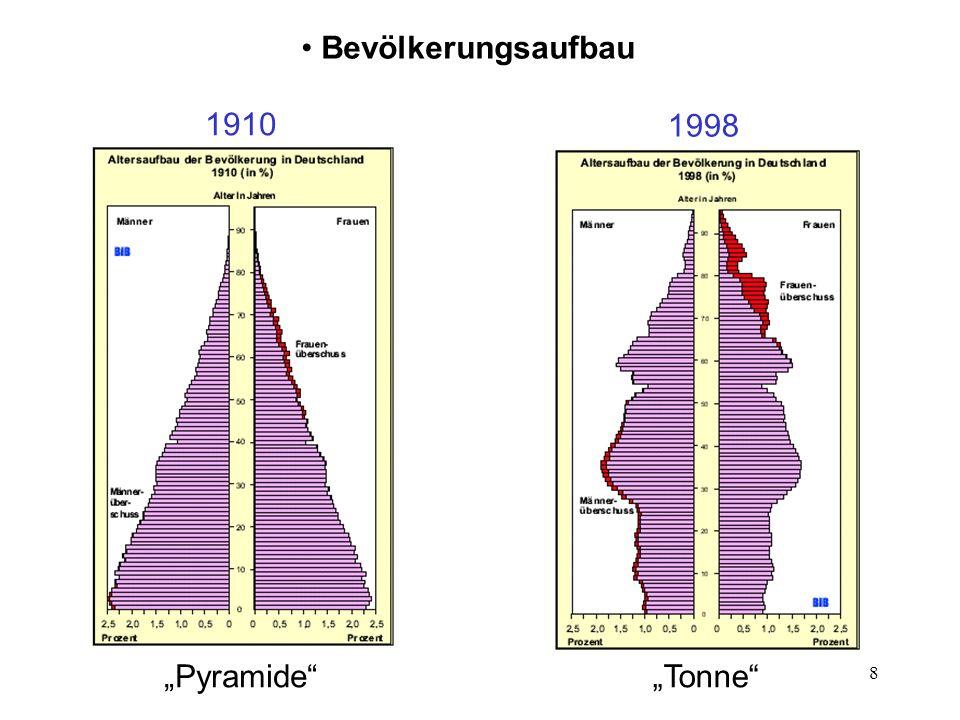 "Bevölkerungsaufbau 1910 1998 ""Pyramide ""Tonne"