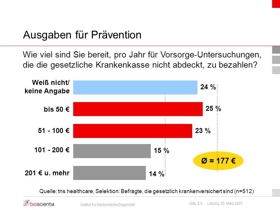 Ausgaben für Prävention