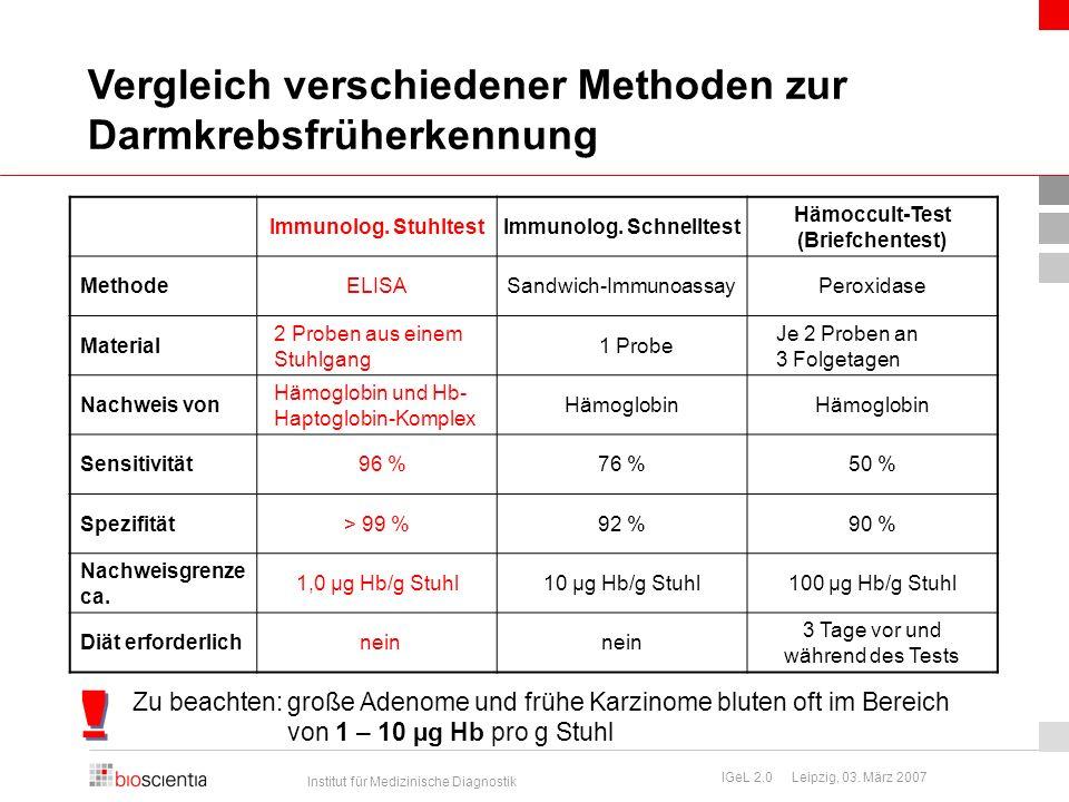 Immunolog. Schnelltest Hämoccult-Test (Briefchentest)