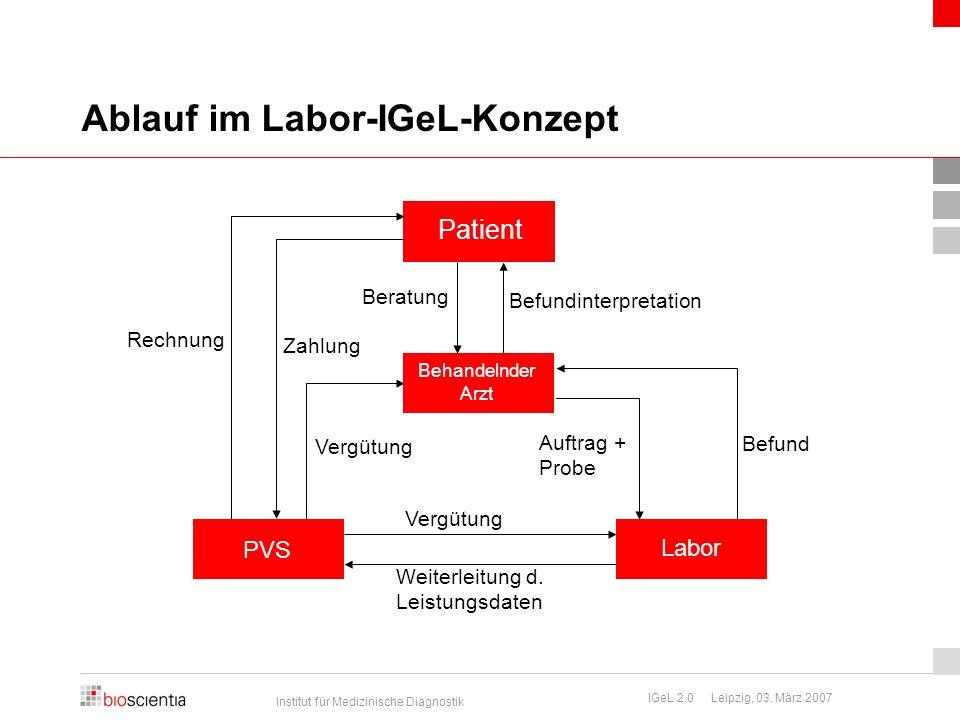 Ablauf im Labor-IGeL-Konzept