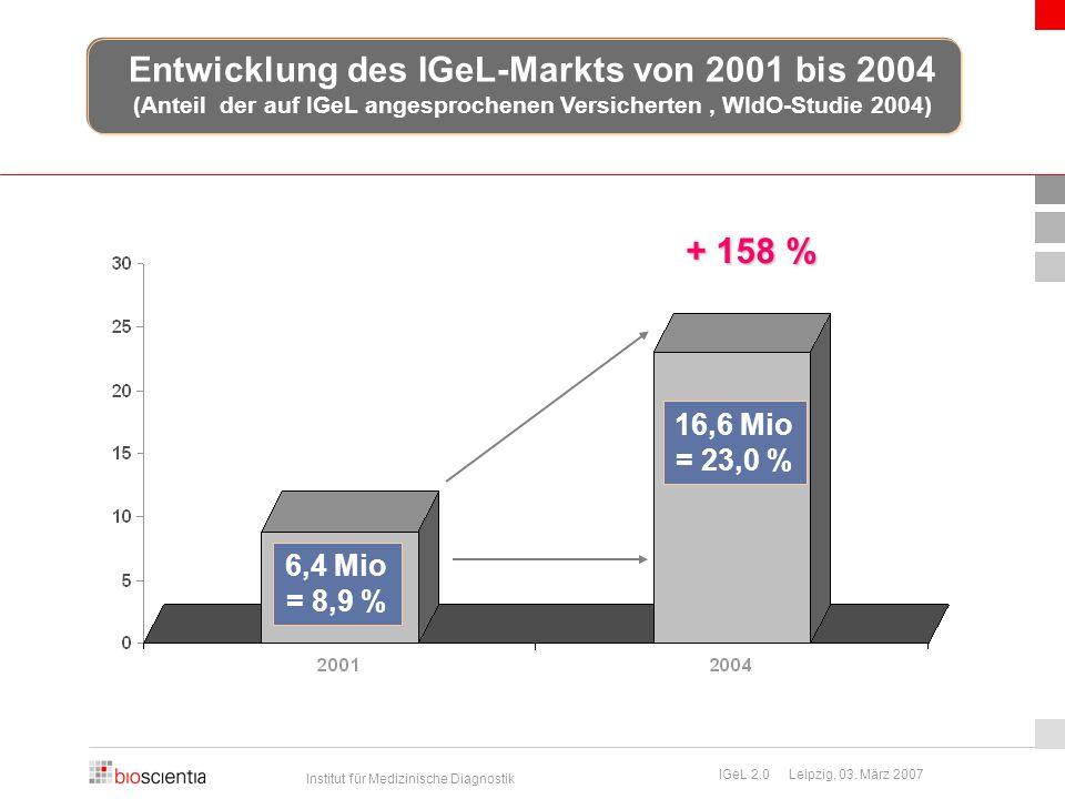 Entwicklung des IGeL-Markts von 2001 bis 2004
