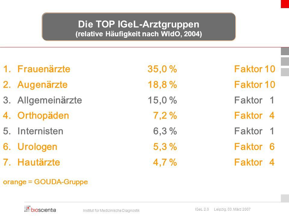 Die TOP IGeL-Arztgruppen (relative Häufigkeit nach WIdO, 2004)
