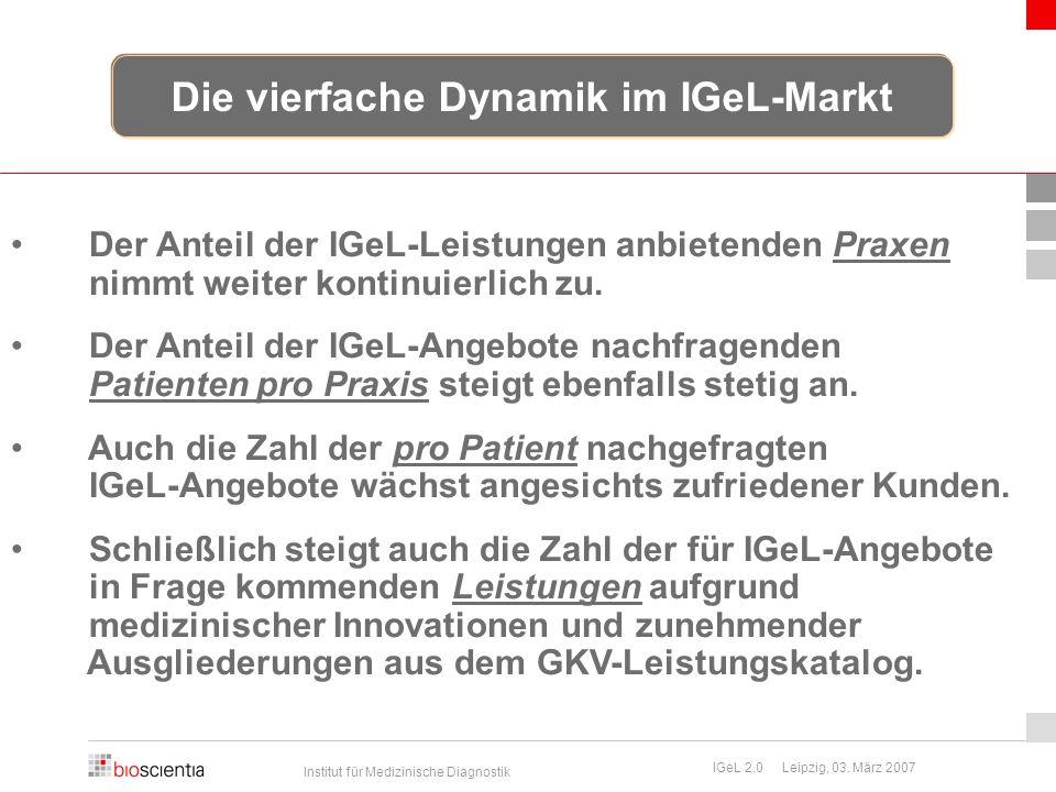 Die vierfache Dynamik im IGeL-Markt