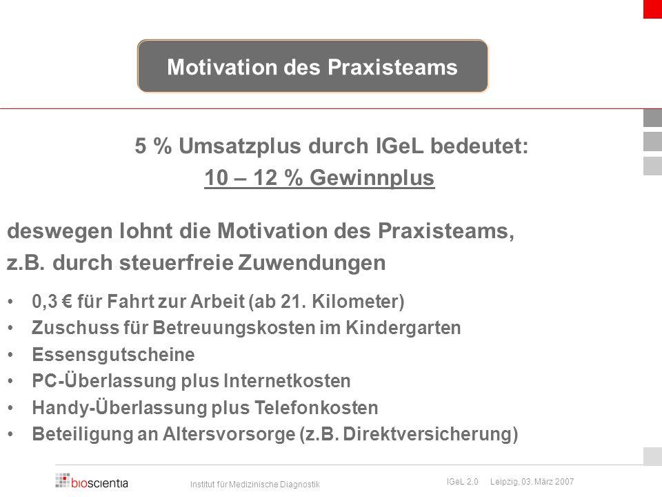 Motivation des Praxisteams 5 % Umsatzplus durch IGeL bedeutet: