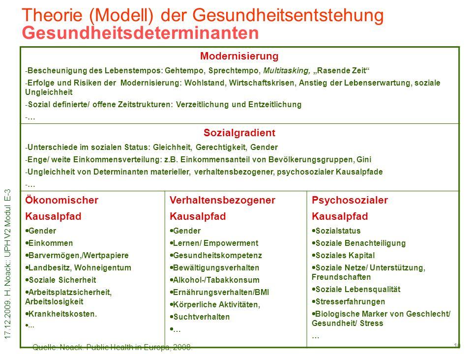Theorie (Modell) der Gesundheitsentstehung Gesundheitsdeterminanten